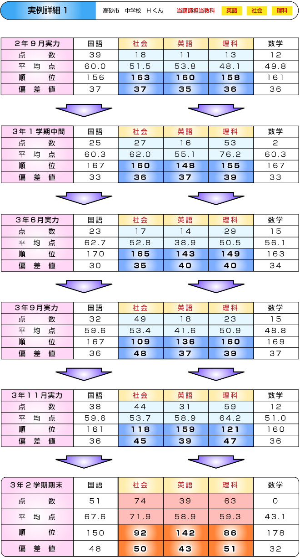センター試験の勉強、医学部の予備校 姫路個別指導塾